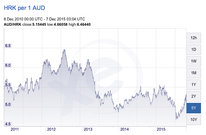 AUD vs Croatian Kuna
