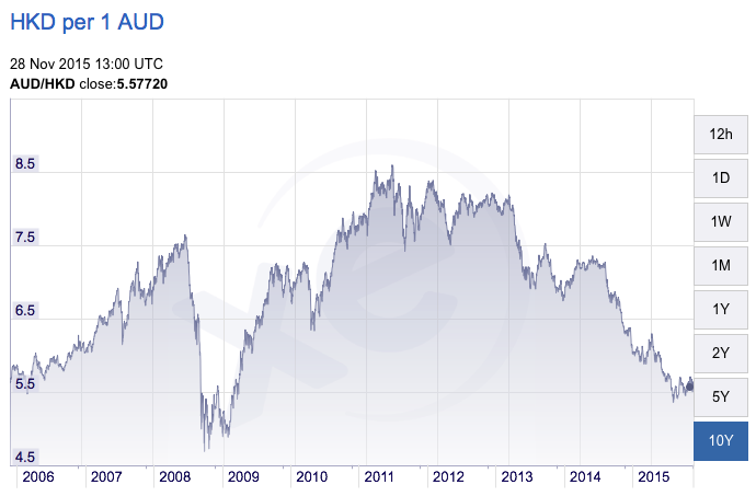 AUD vs Hong Kong Dollar comparing for a stopover