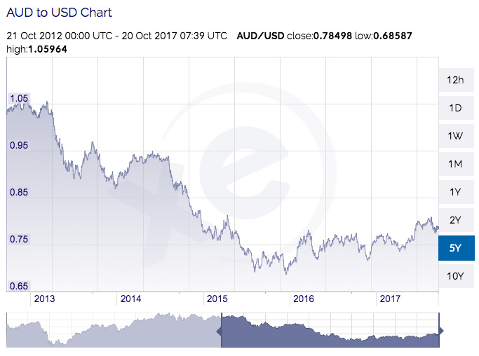 USD vs AUD
