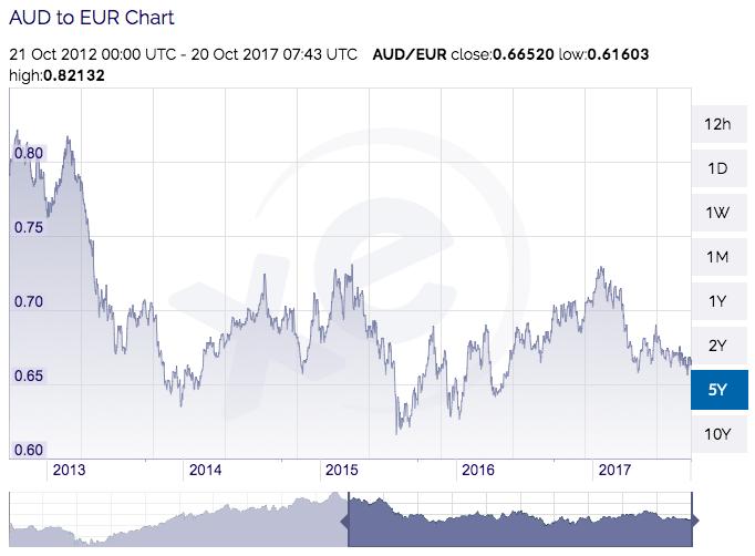 AUD vs EURO
