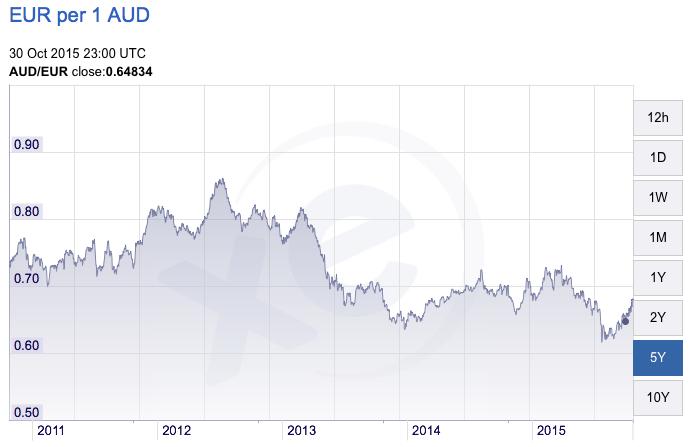 Euro vs Australian dollar