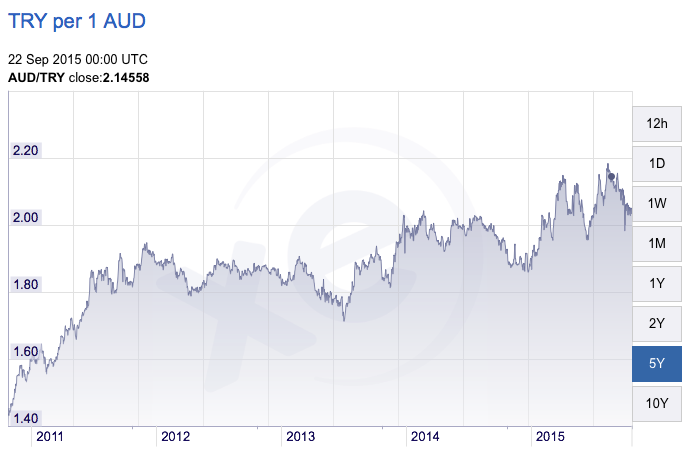 Turkish Lira vs Australian Dollar