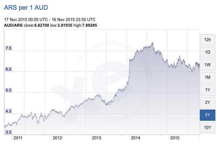 Argentinian Peso vs Australian Dollar