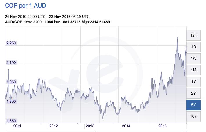 Colombia Peso vs Australian Dollar