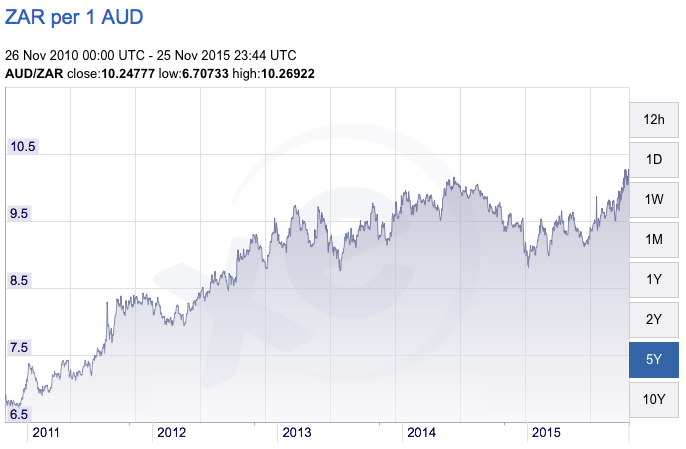 South Africa Exchange rate