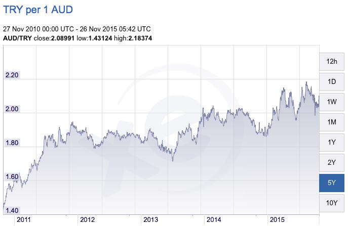 Exchange Rate - Turkey