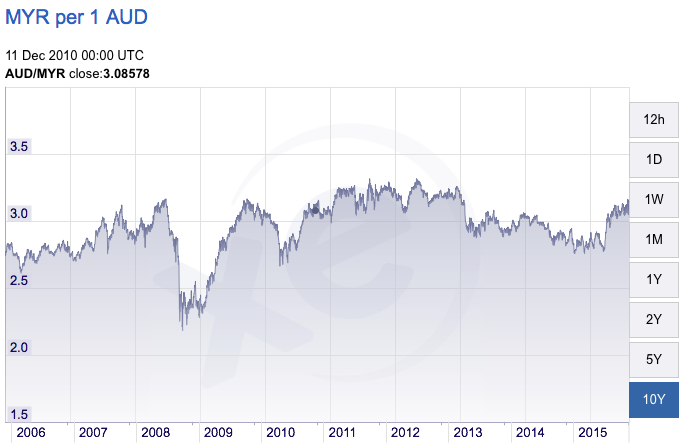 Australian Dollar vs Malaysian Ringgit compare for a stopover